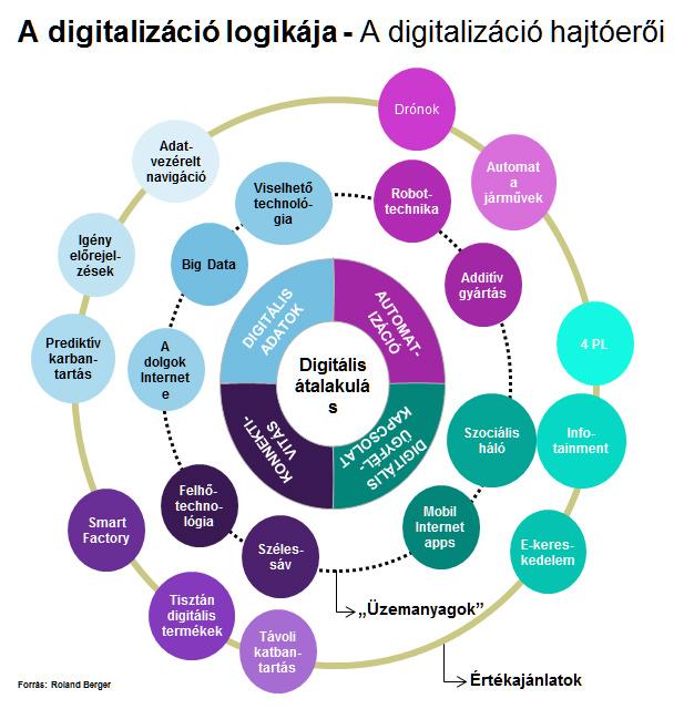 A digitalizacio hajtoeroi